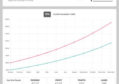 Marketing Automatisierung - Agentur-Kunden-Funnel - Umsatz-Reinvestition